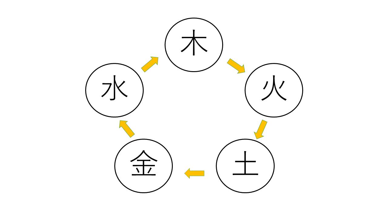 五行 説 陰陽